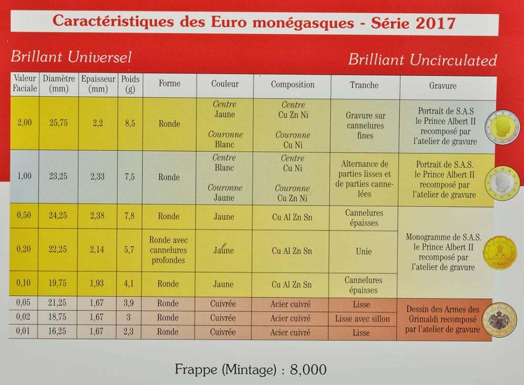 KMS Monaco 2017 Zertifikat